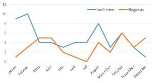 Fig. 3: Zeitliche Verteilung von Fahrtätigkeit und Veröffentlichungen. Einheten und statistische Kenngrössen siehe Legenden zu Fig. 1 und 2.
